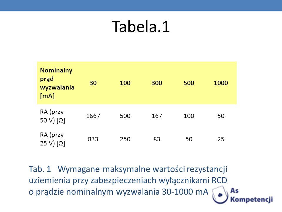 Tabela.1 Nominalny prąd wyzwalania [mA] 30. 100. 300. 500. 1000. RA (przy 50 V) [Ω] 1667. 167.